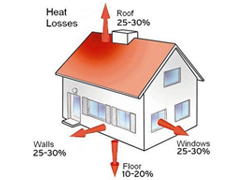 Hallmark Homes Insulation heat loss 2 - A warm Healthy Energy Efficient Home