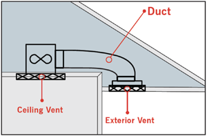 ventilation img one - VENTILATION – THE SOLUTION TO A HEALTHY HOME